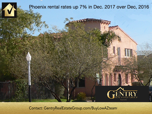 Phoenix Rental Market Trends:Rental Rates up 7% in Dec. 2017